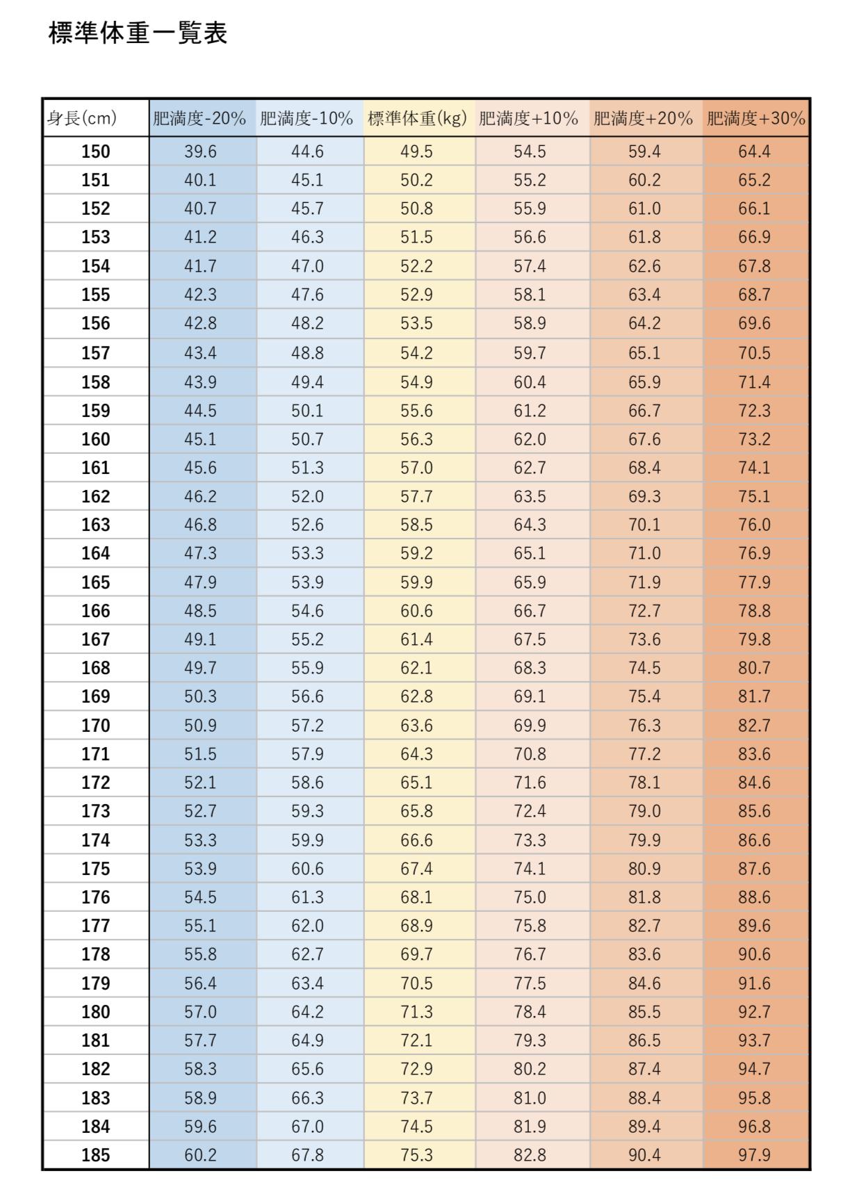 標準体重一覧の表